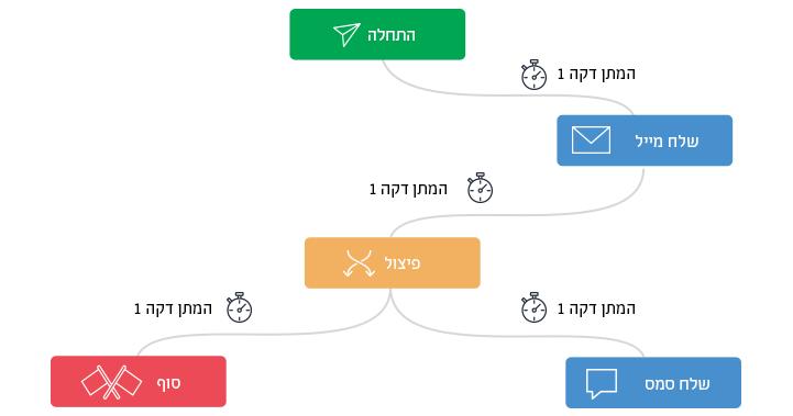קמפיין SMS אוטומטי
