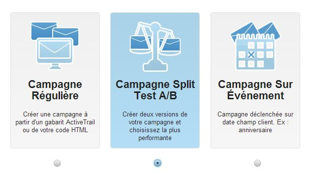 Campagne Split Test AB