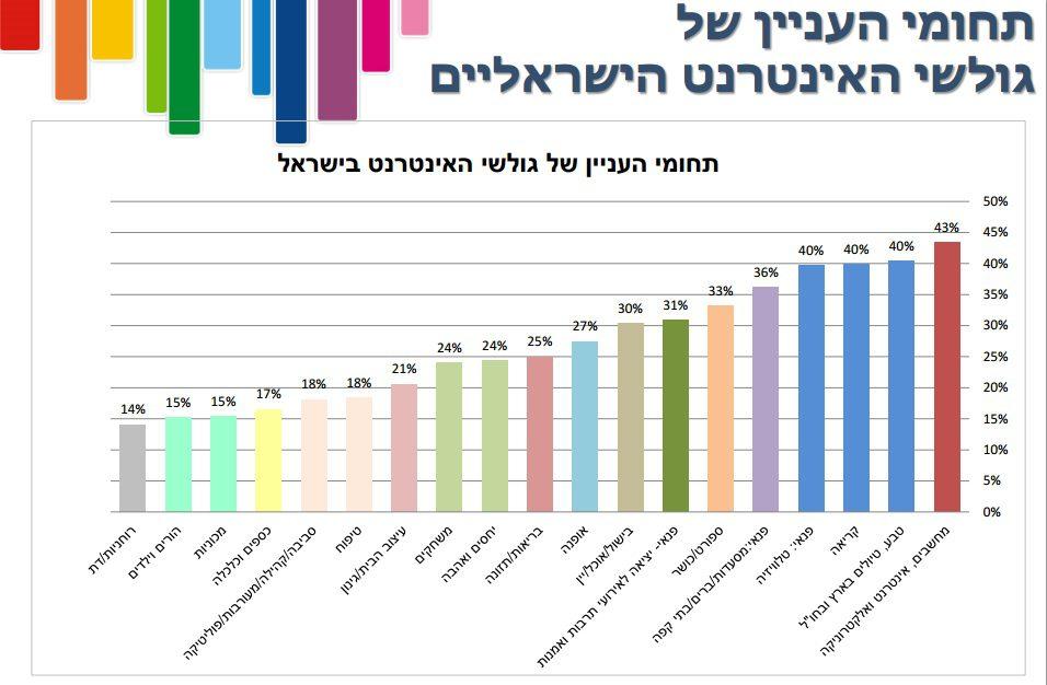 תחומי העניין של הגולשים הישראלים