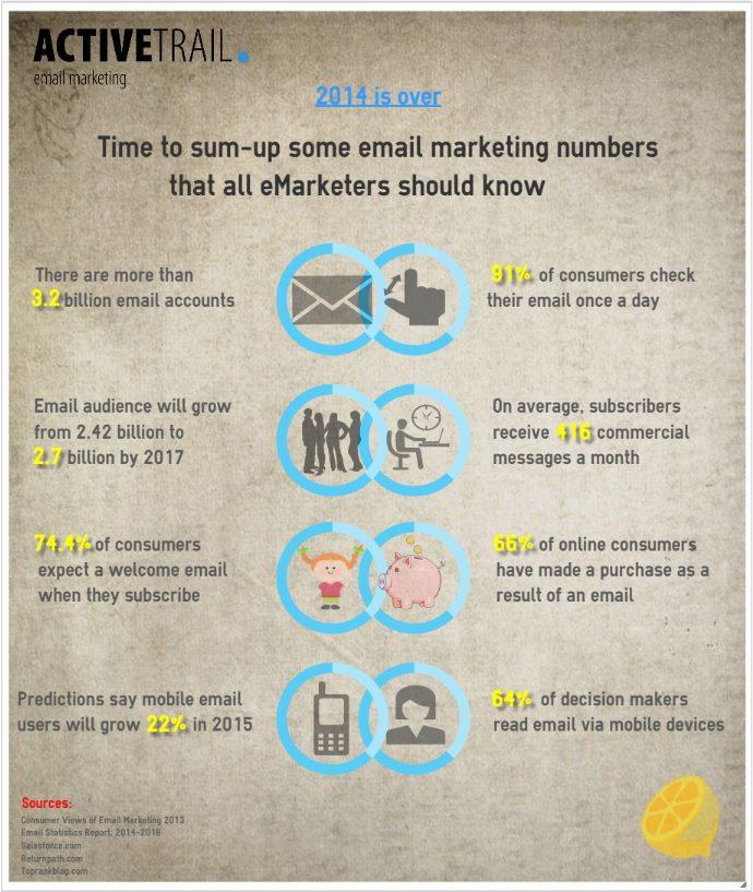 infographics ActiveTrail
