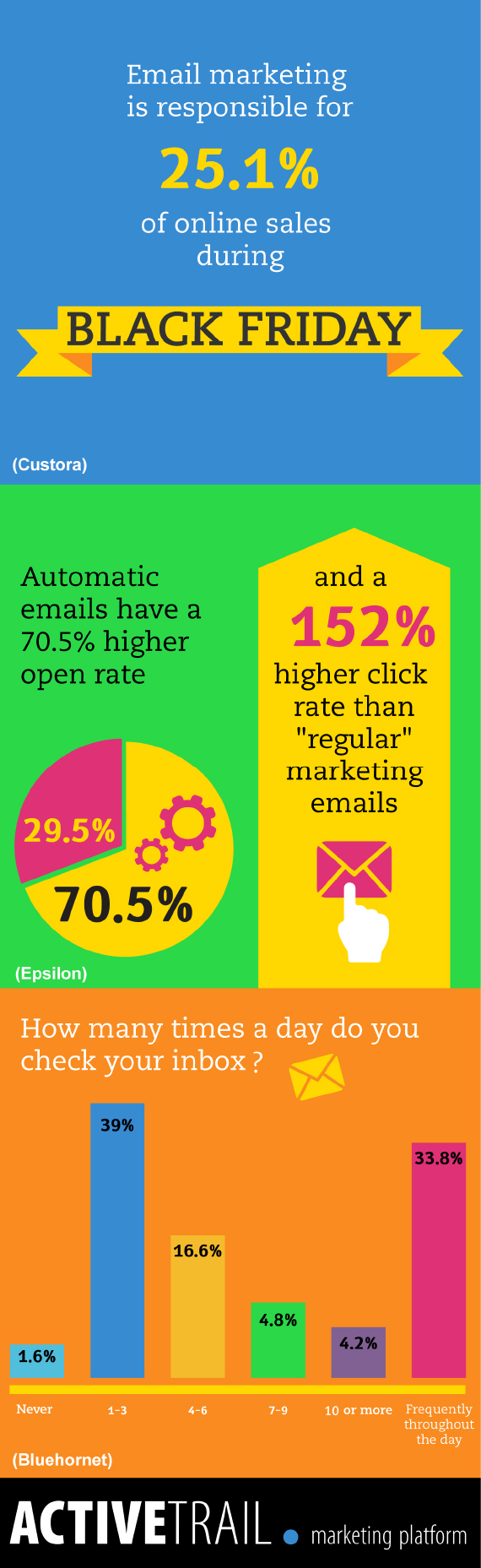automated emails open rates