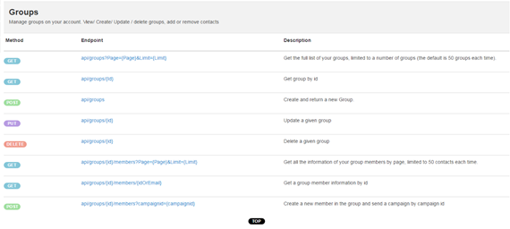 RESTful API groups