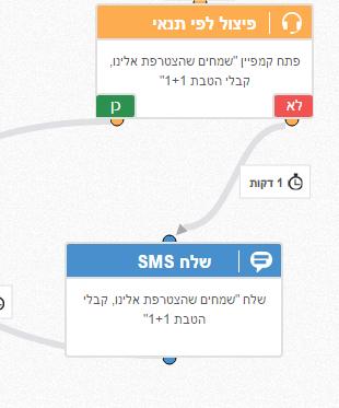 שלח SMS