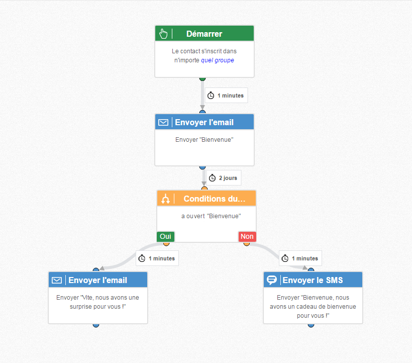 parcours client en automation