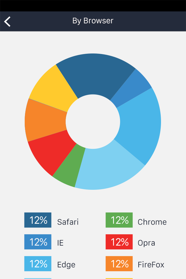 Report App By Browser