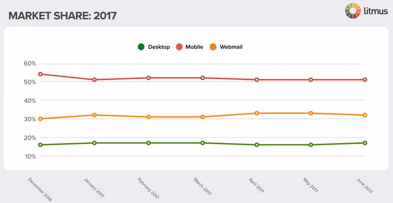 אחוזי פתיחת אימיילים במובייל 2017
